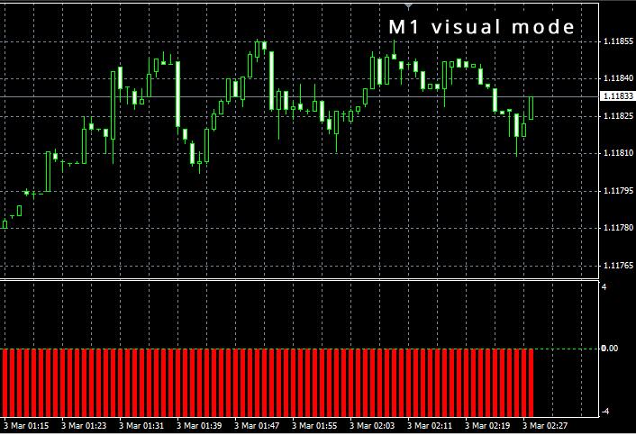 Multicurrency indicator mt4 backtest