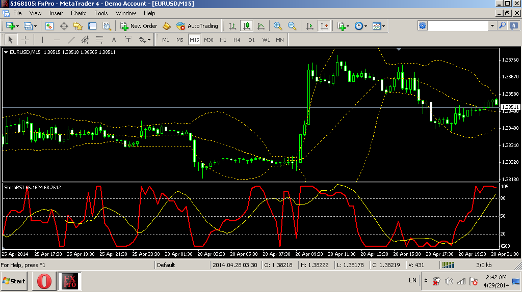 Stochrsi indicator forex ground rent investment for sale