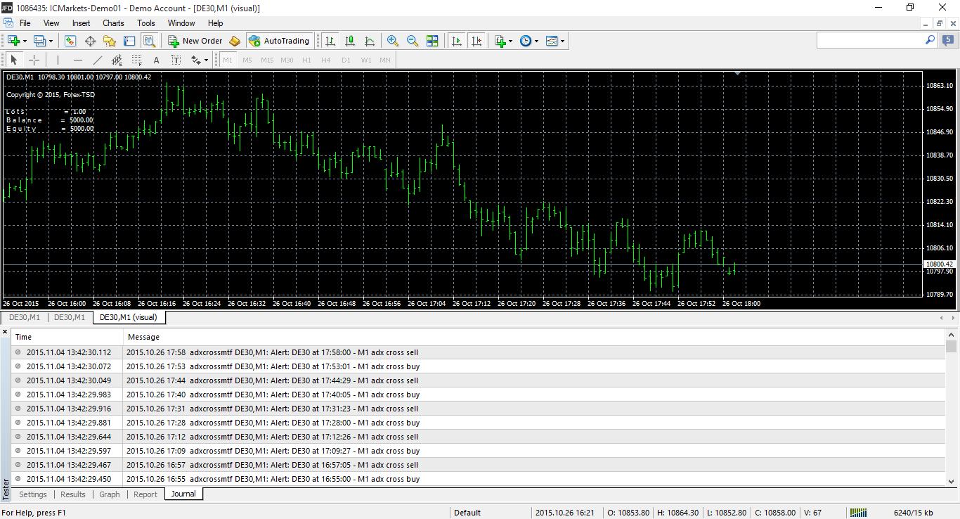 Forex adx crossing ea