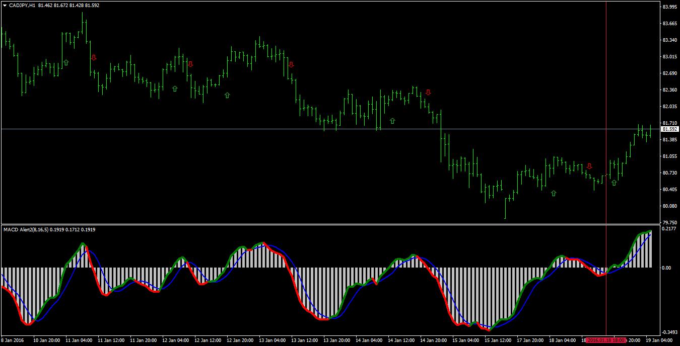 Indicators with alerts/signal - Trend Indicators - Technical