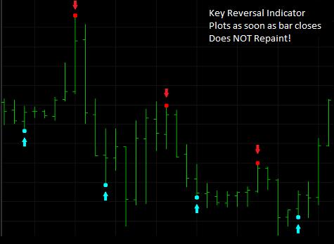 Forex reversal indicator download