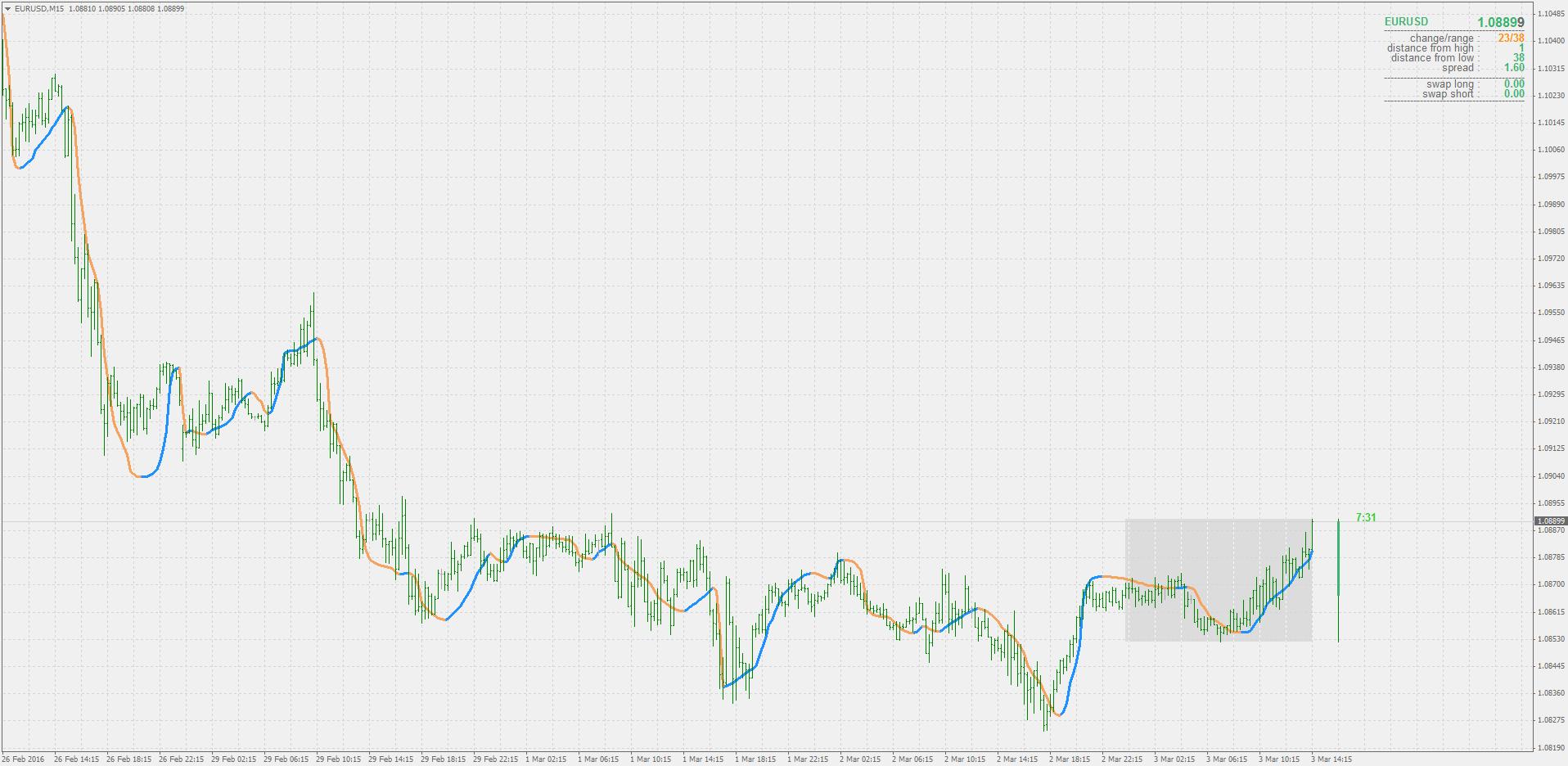 Vhf indicator forex