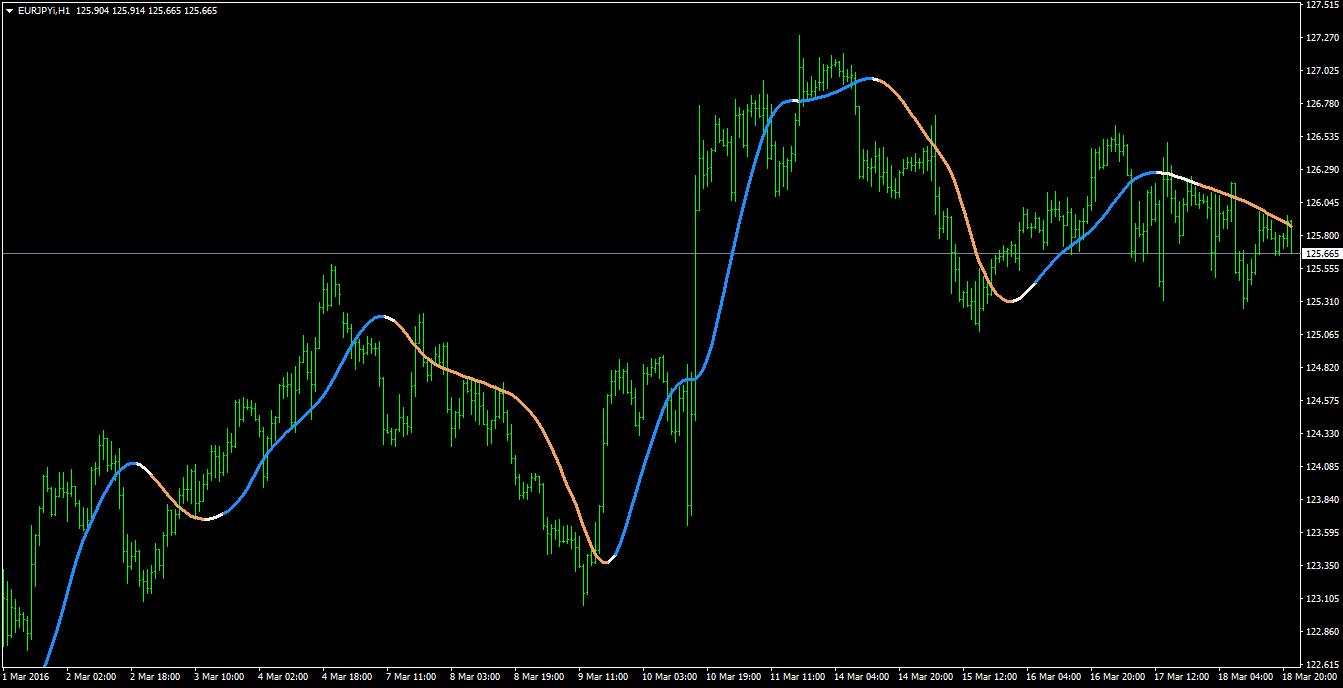 pz swing trading indicator free download