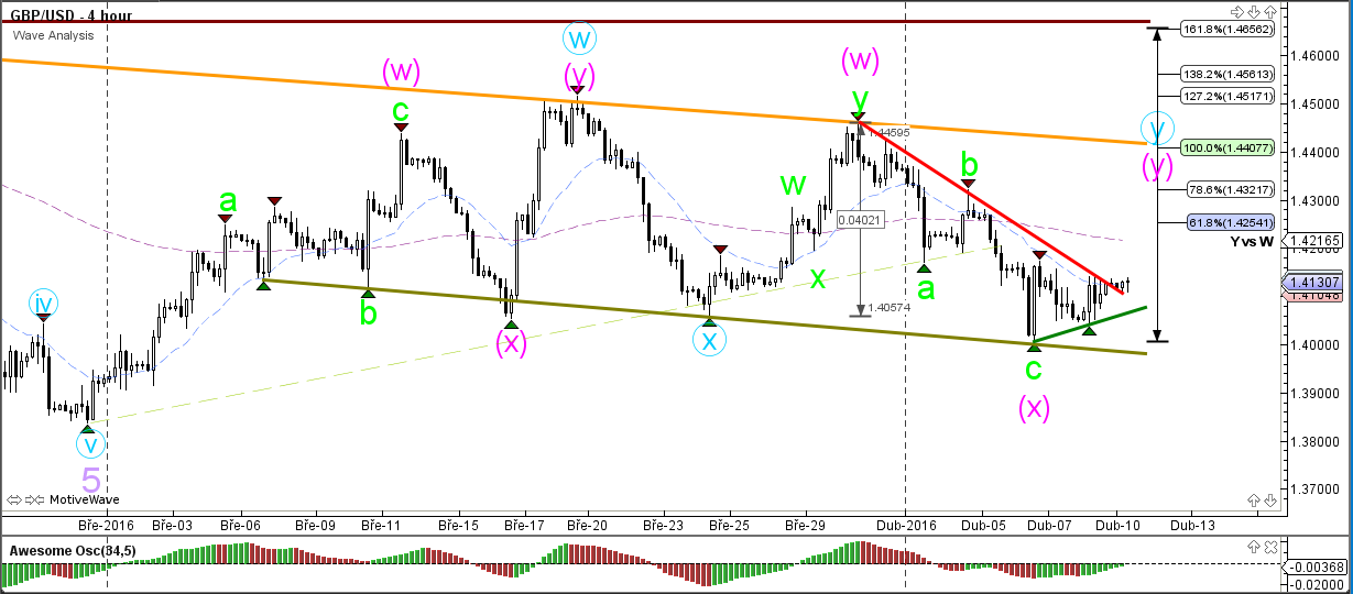 forex support and resistance software development