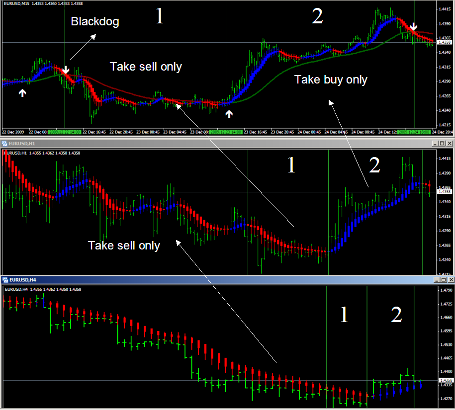 Very profitable forex trading system