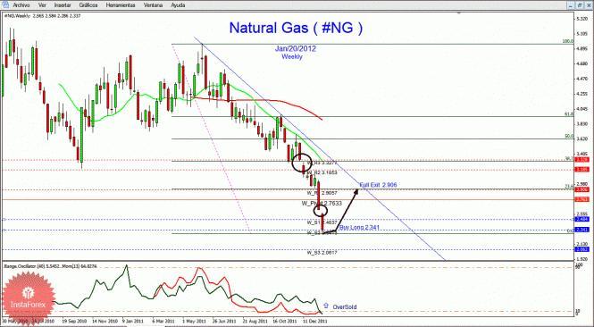 Природный газ обозначение на форекс