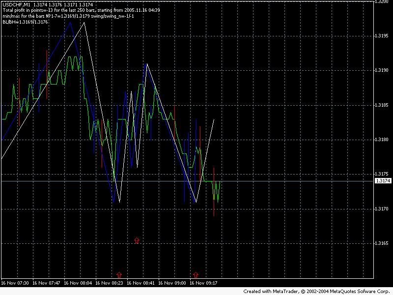 Forex zigzag pointer