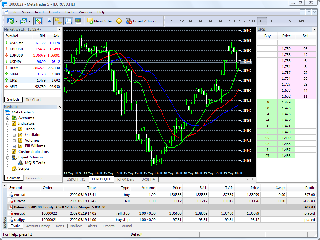 Metatrader 5 trading strategies