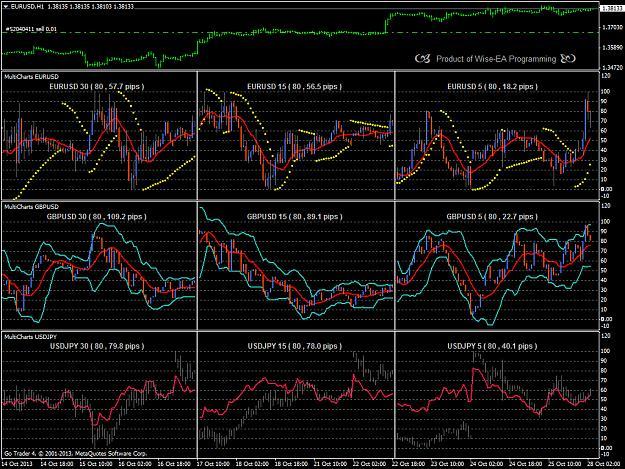 Mini charts forex
