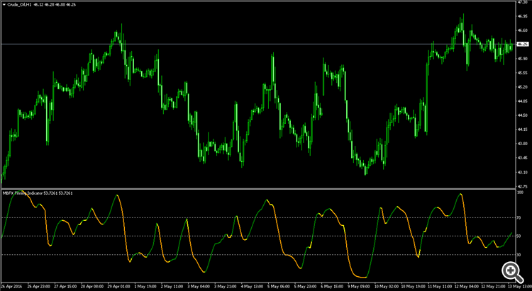 MBFX Timing