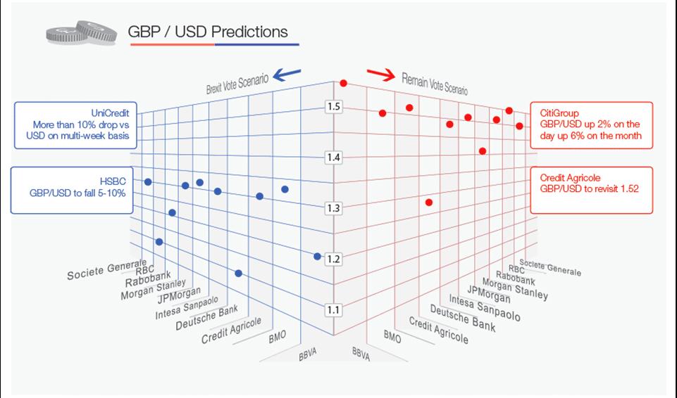 Above Gbp Usd Scenario Matrix Courtesy Of Bloomberg And Investec