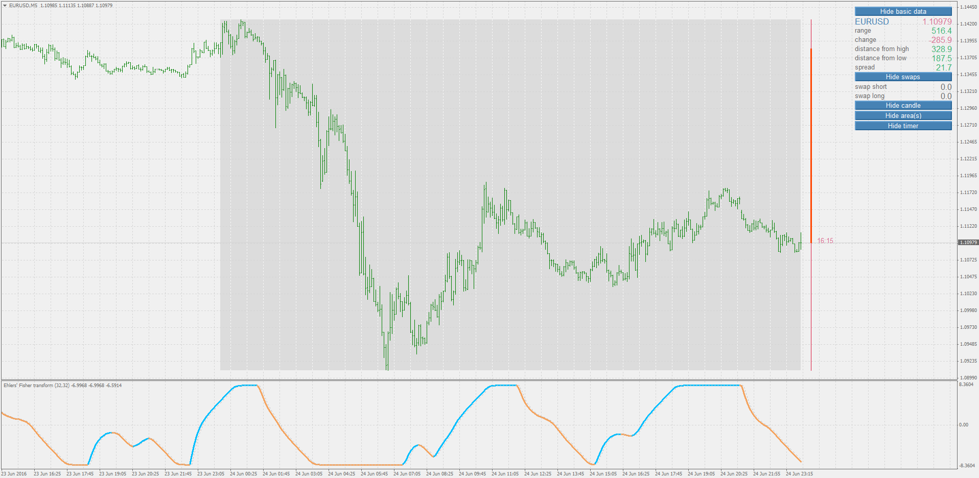 Technical Analysis For Day Trading Metatrader 5 Unirenko Chart