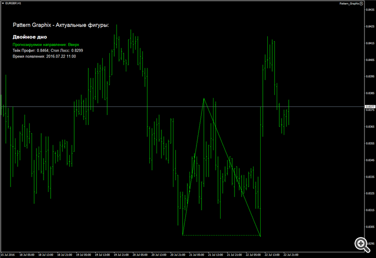 Forex pattern recognition indicator download