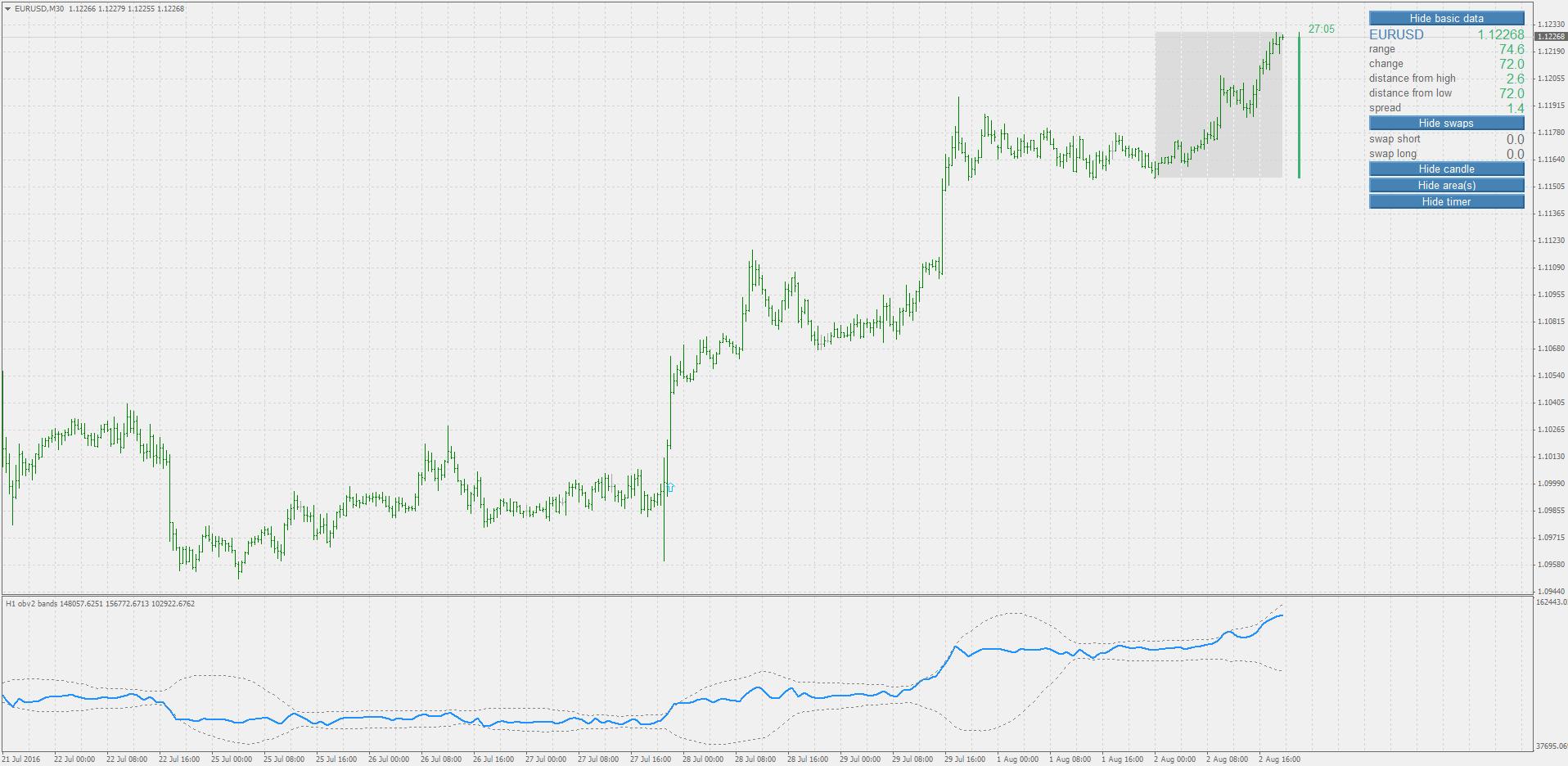 Obv trading strategies
