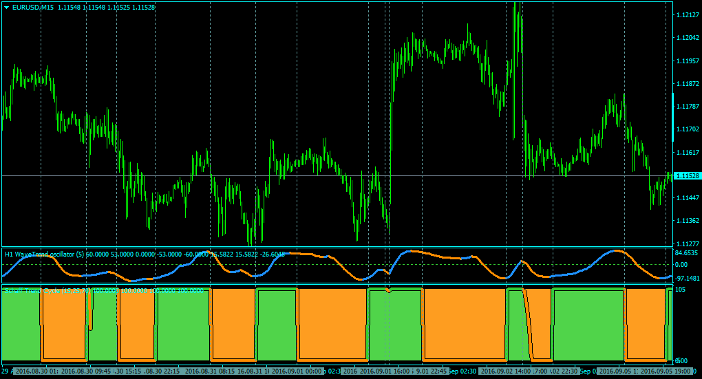 Indicators with alerts/signal - Forex TSD Trading Strategies, Software ...