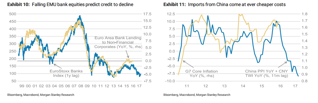 Here Is Why The ECB Can't Weaken The EUR - Morgan Stanley - Real