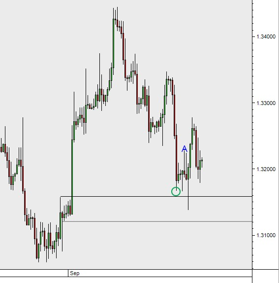 supply and demand forex signal result