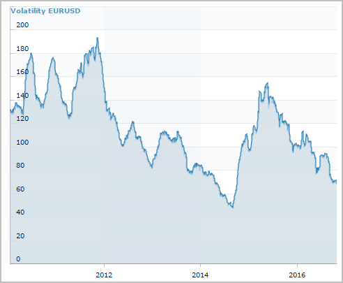mataf forex volatility indicator