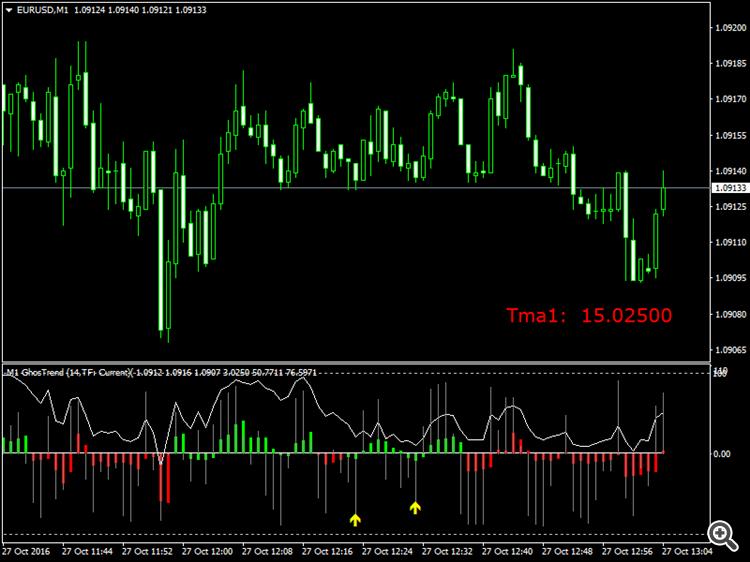 Tsd forex bands indicators bollinger