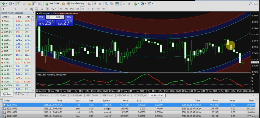 Forex mentor price action download