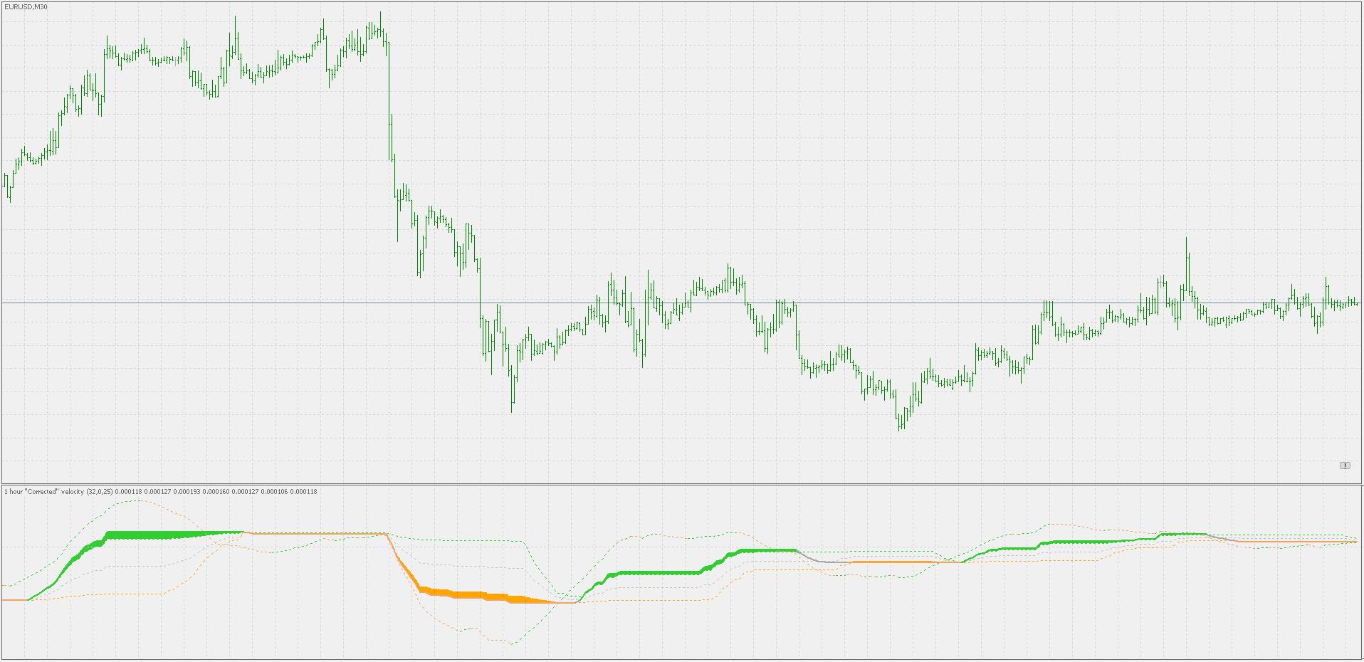 Various trading strategies