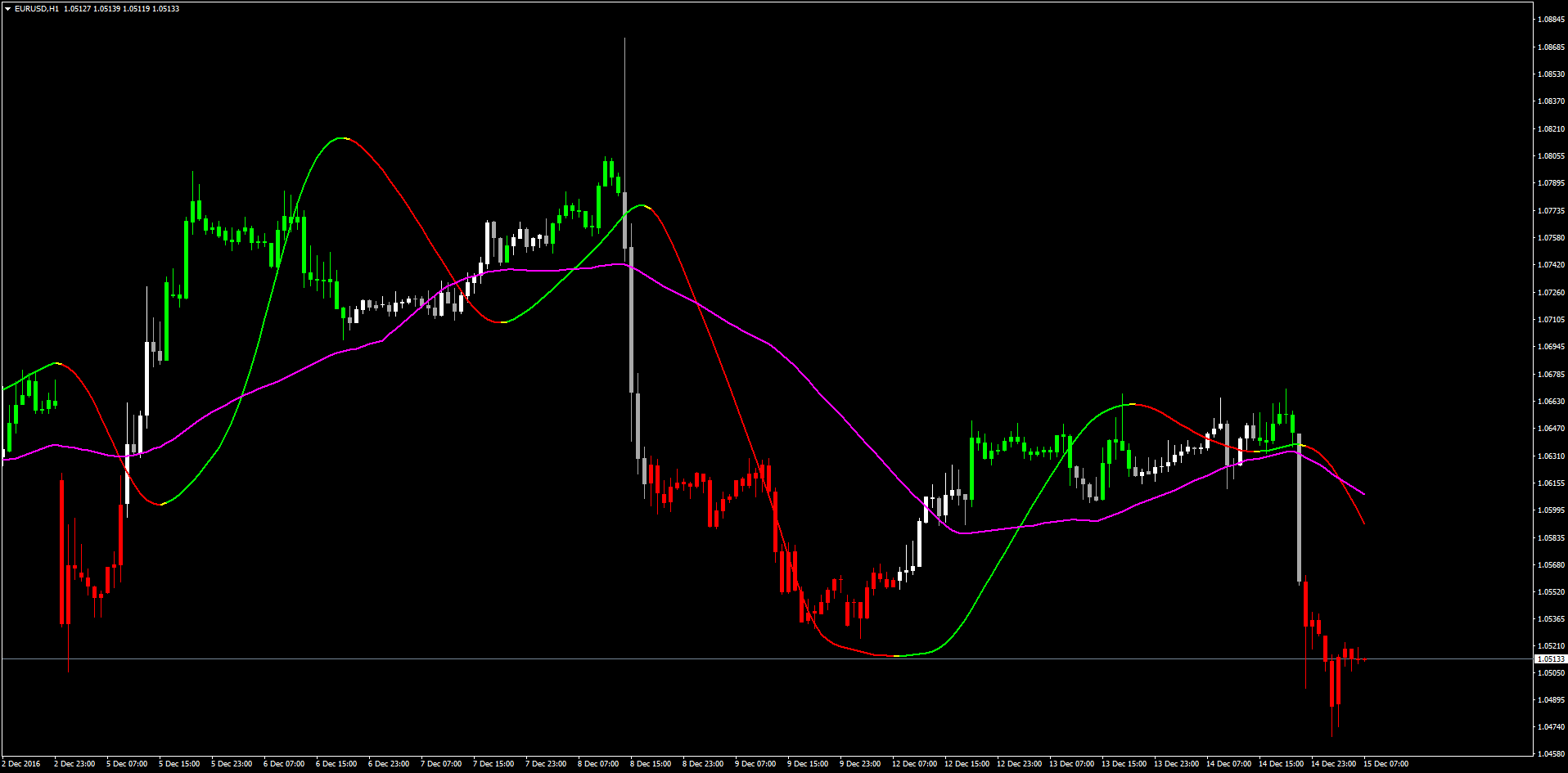 Forex-tsd best indicator parade