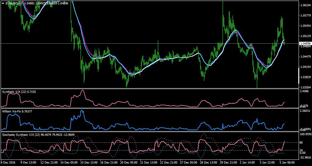 Elite indicators :) - Indices - MQL4 and MetaTrader 4 - MQL4