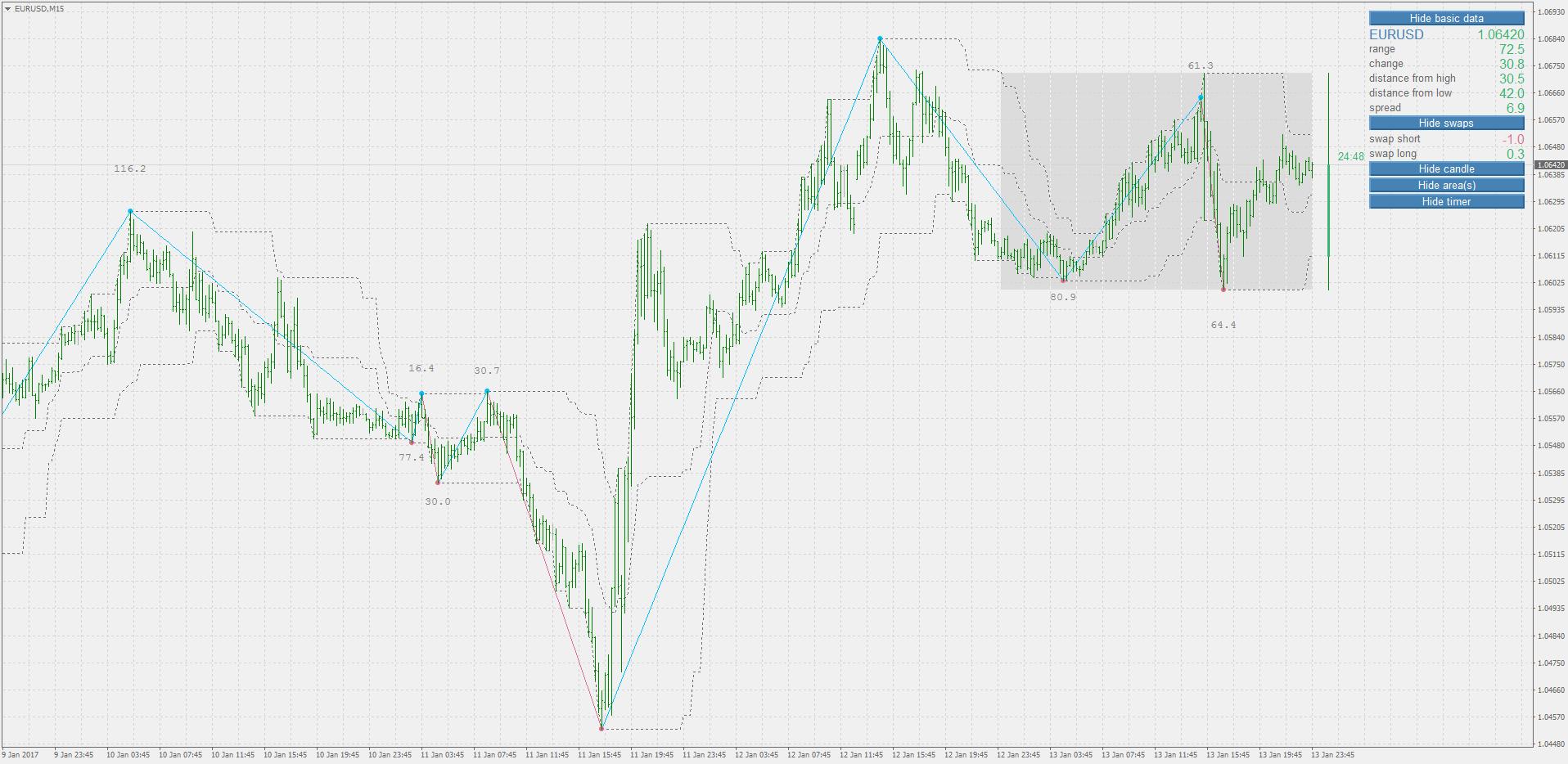 Forex tsd elite indicators free download