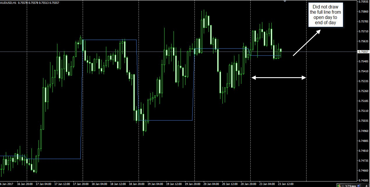 Daily open strategy forex
