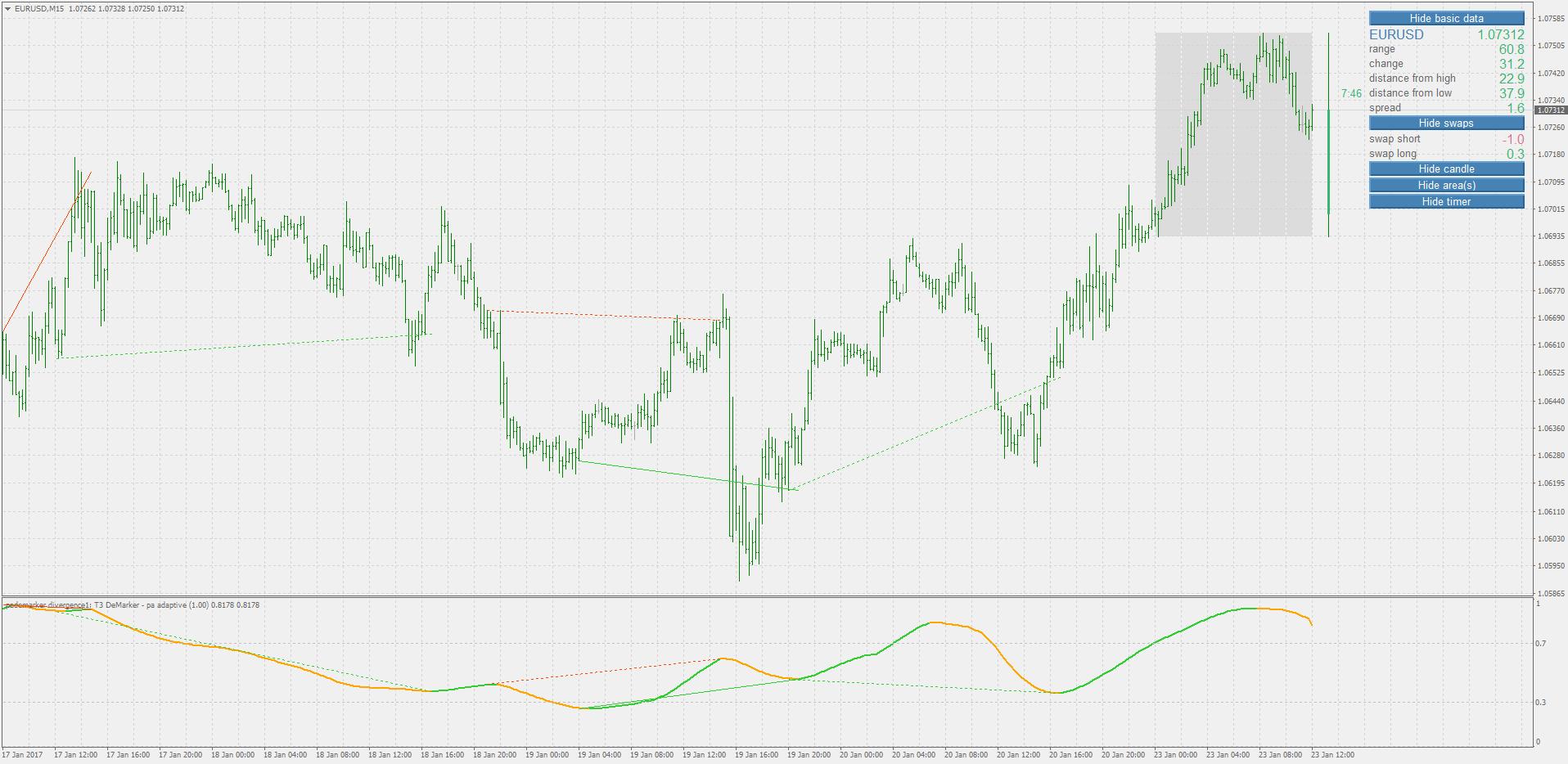 Multi Timeframe Indicators - Price Chart - Technical