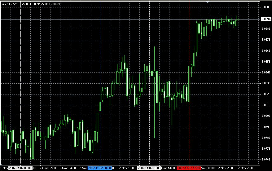 Market session forex