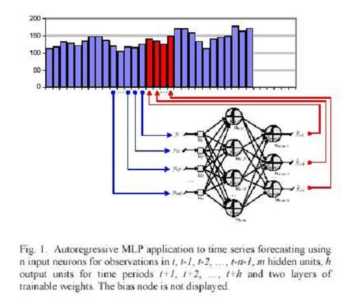 Forex neural network prediction fail hacker