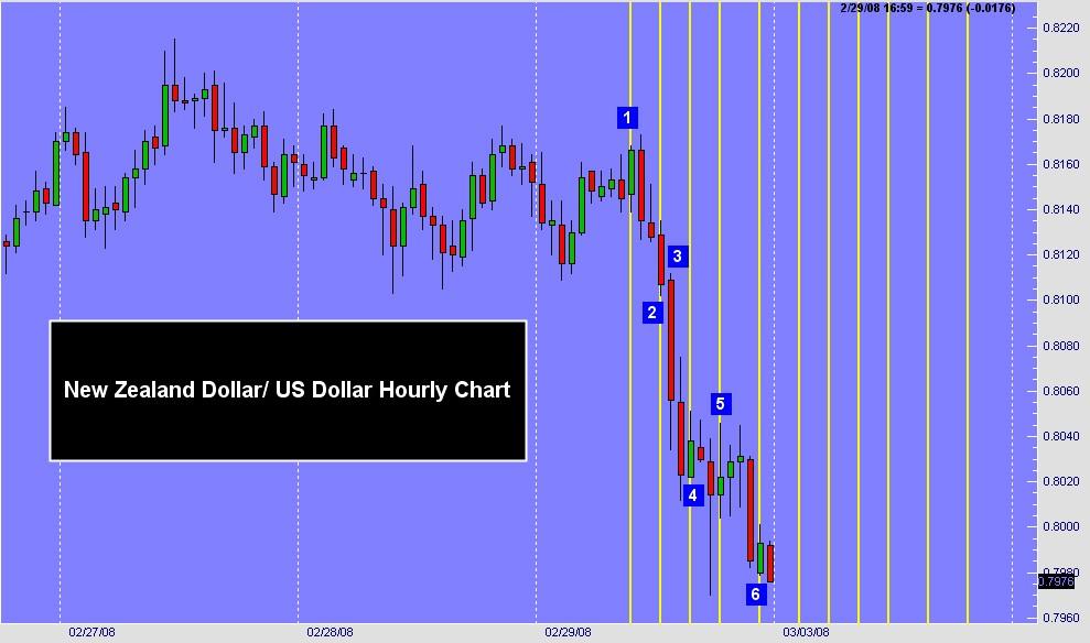 Reversal magic trading system