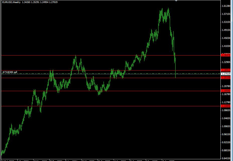 No brainer trading system
