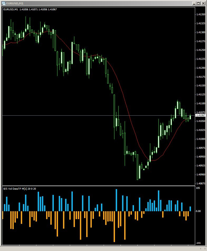 Buy sell volume indicator forex
