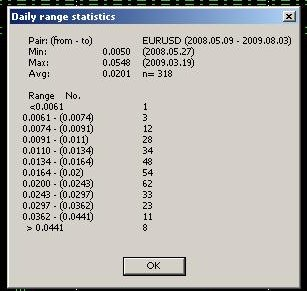 Forex daily range calculator