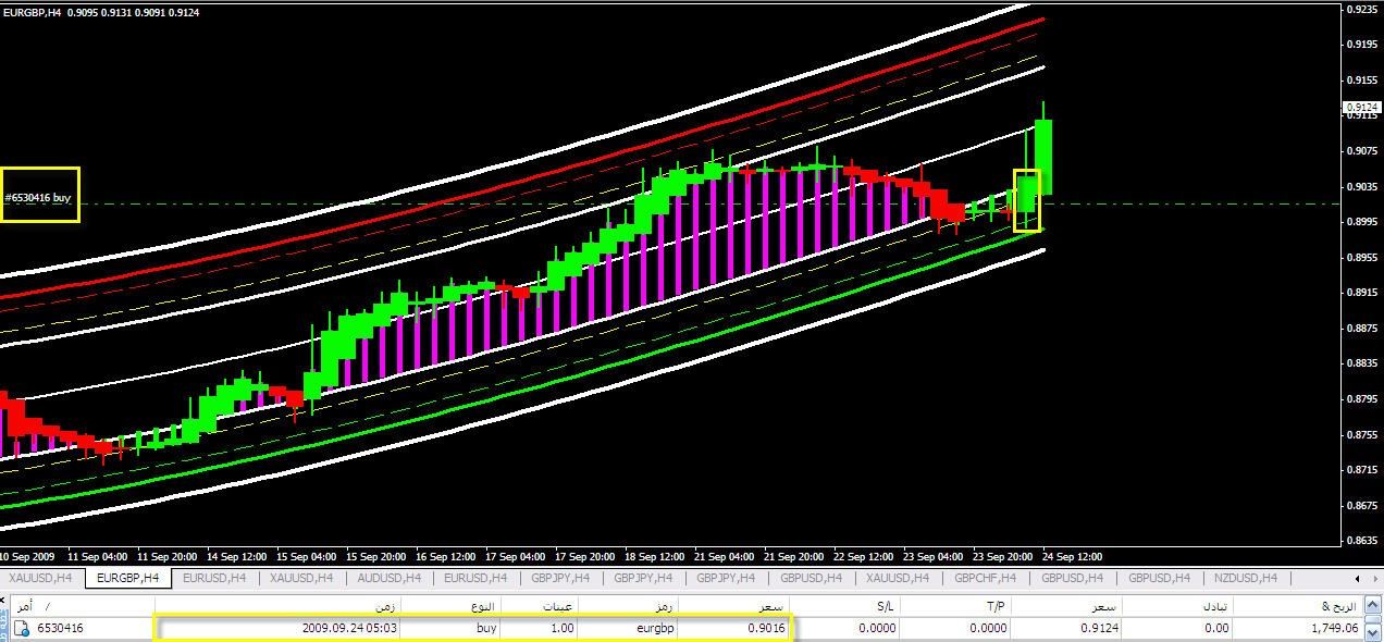 Day Trade Forex System