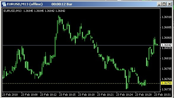 1 second forex chart