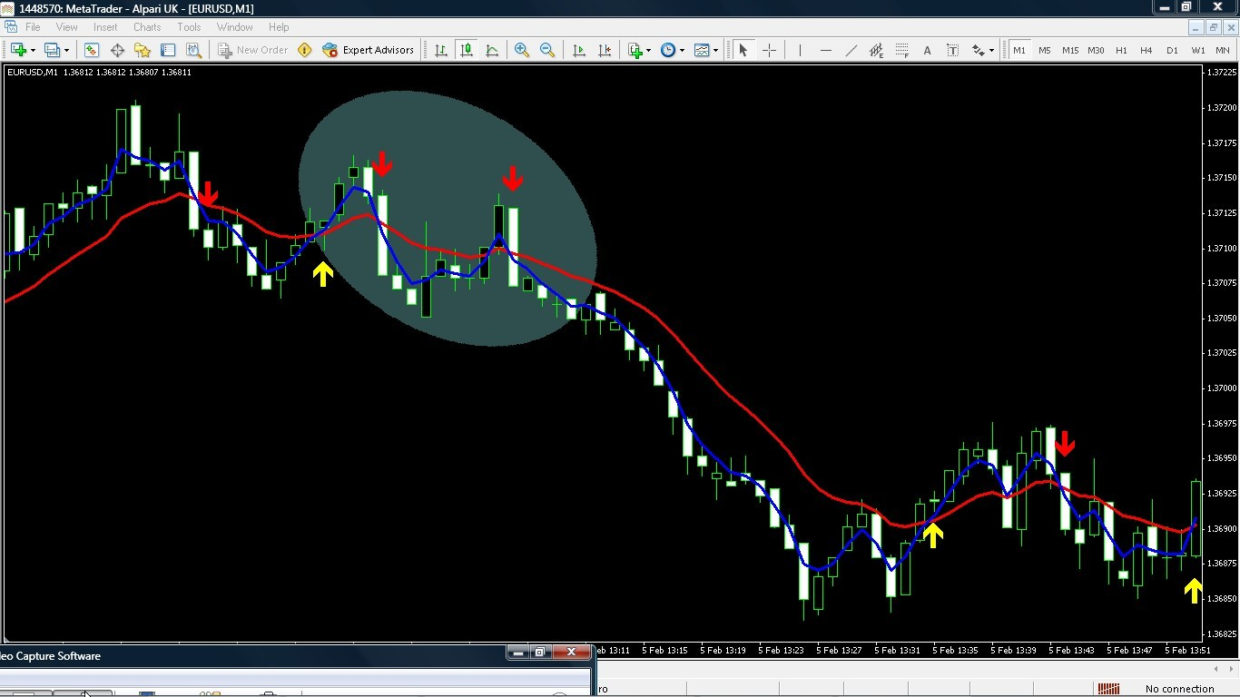 Forex ema crossover systems