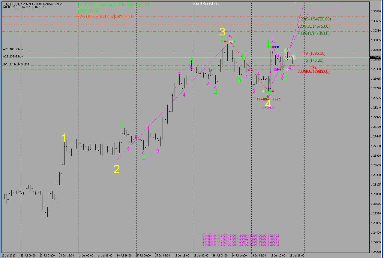 Elliott wave forex forum