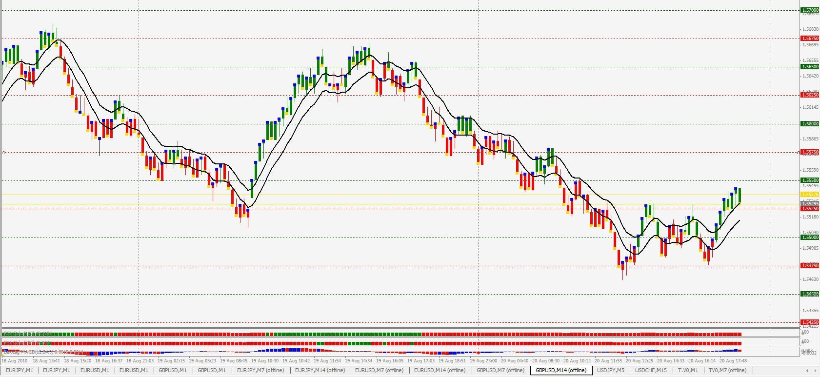 Range Bar Chart on MT4 - Free Forex Charts - MQL4 and MetaTrader 4 - MQL4 programming forum