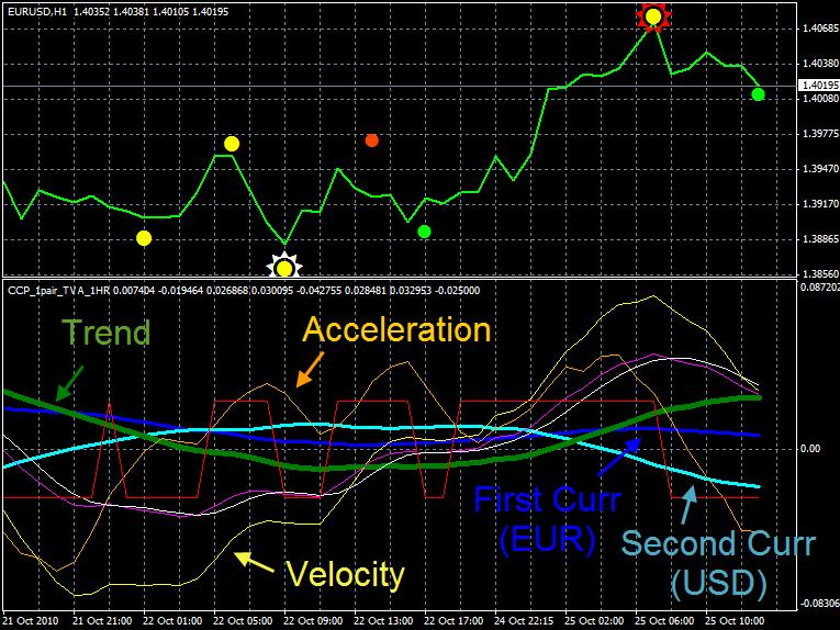 Forex accelaration velocity