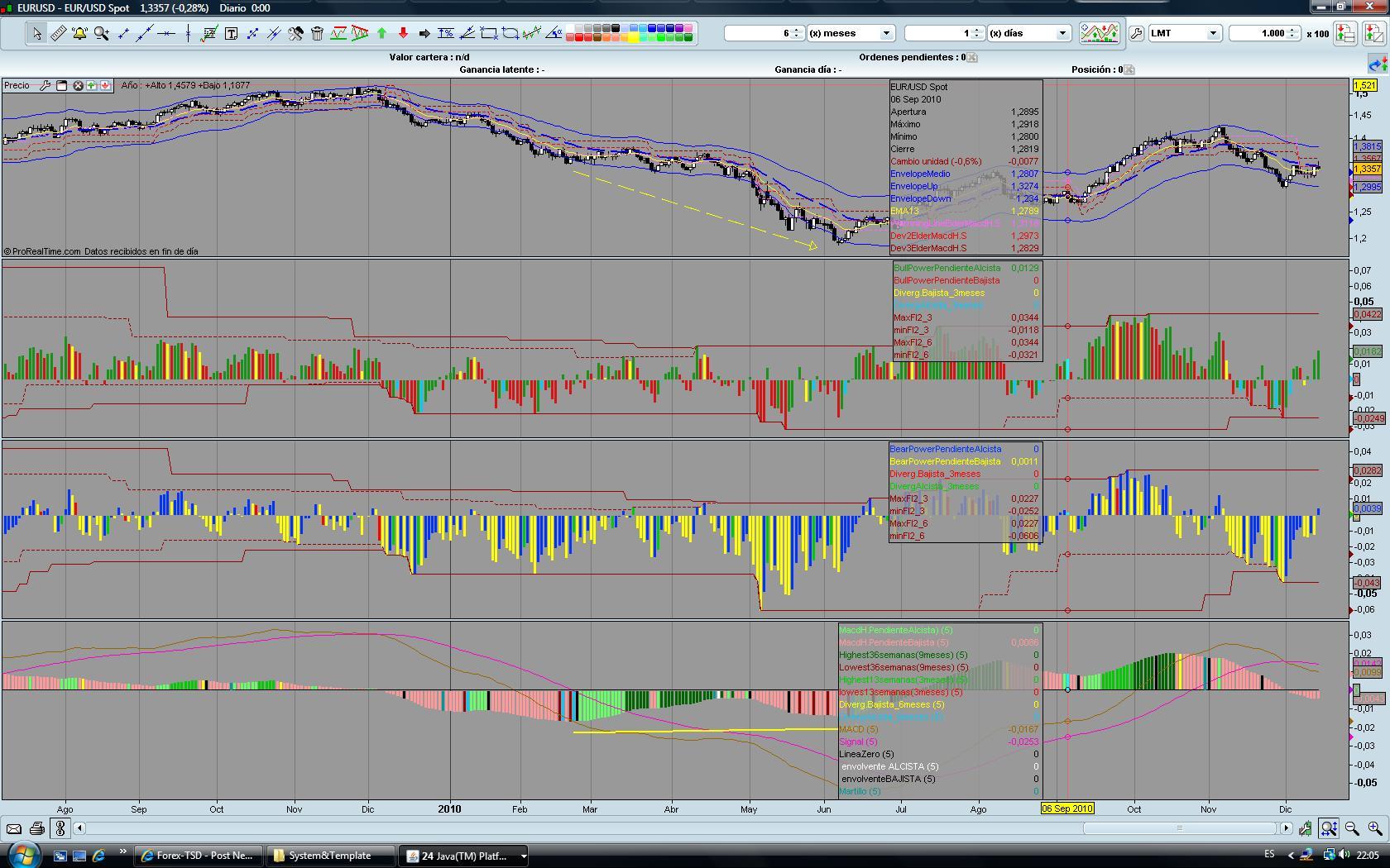 Elder triple screen trading system