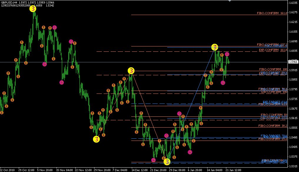 Technical Analysis Quotes 3 Level Zz Semafor Strategy Apartmani