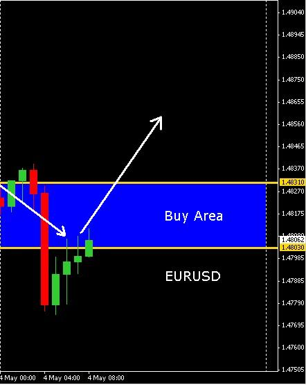 Forex Trading Online Course