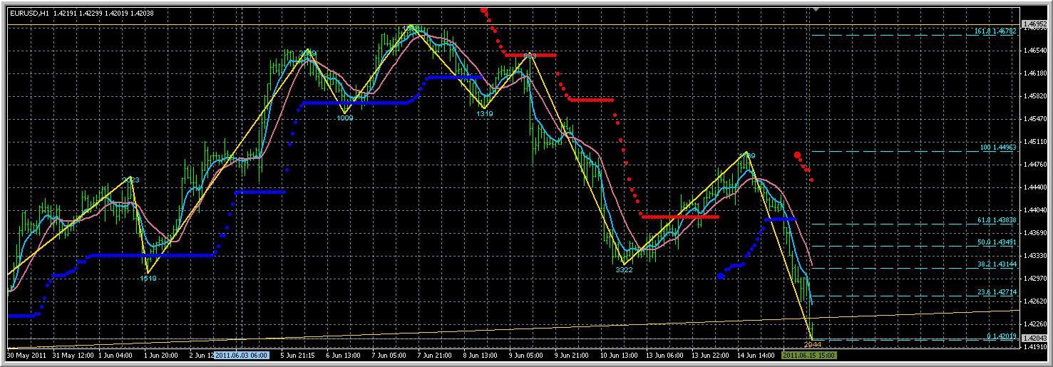 Zigzag indicator forex tsd