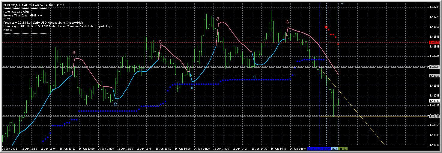 Forex tsd elite indicators