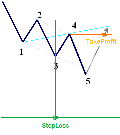 Forex line