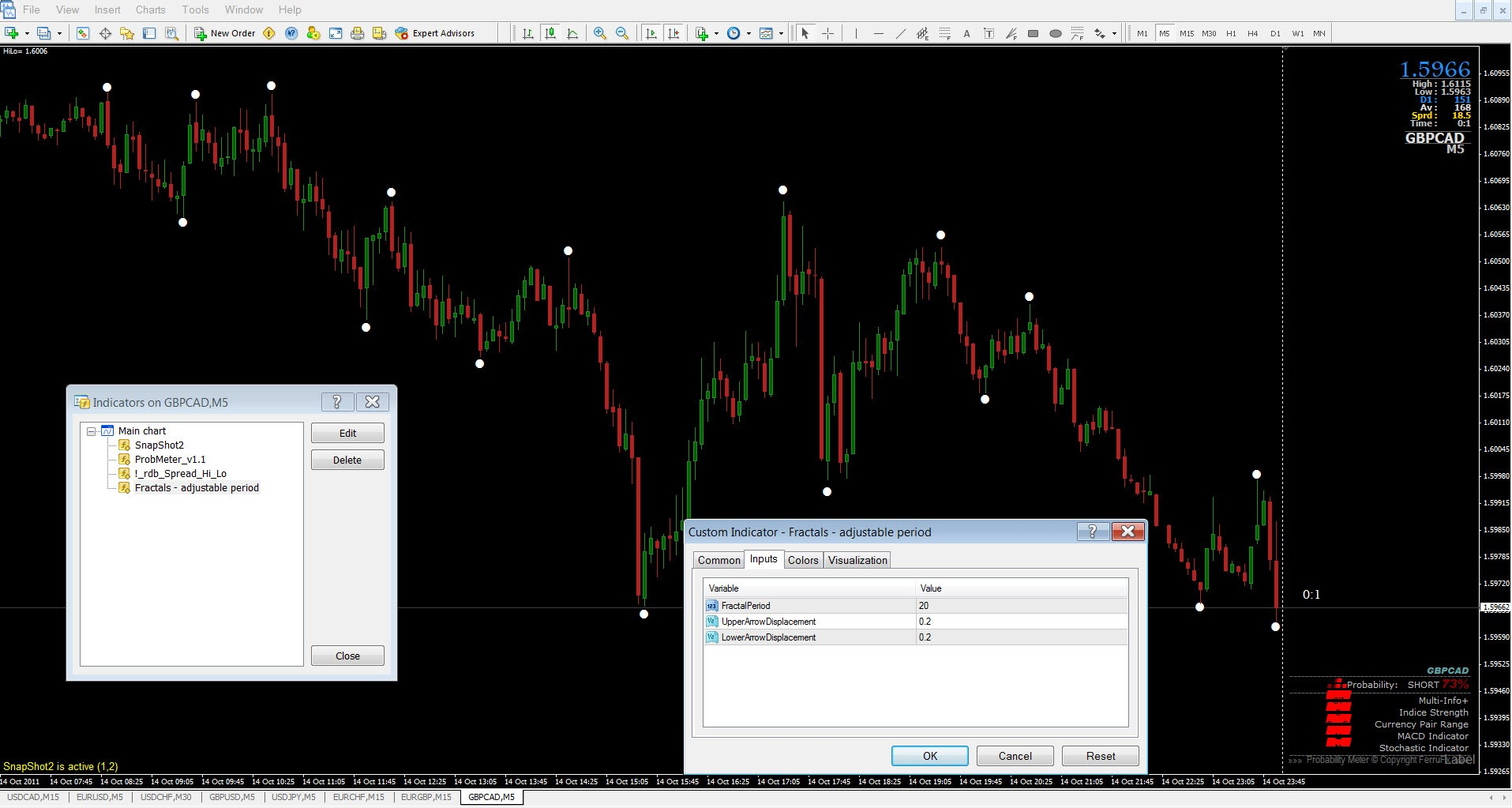 Binary option free indicator