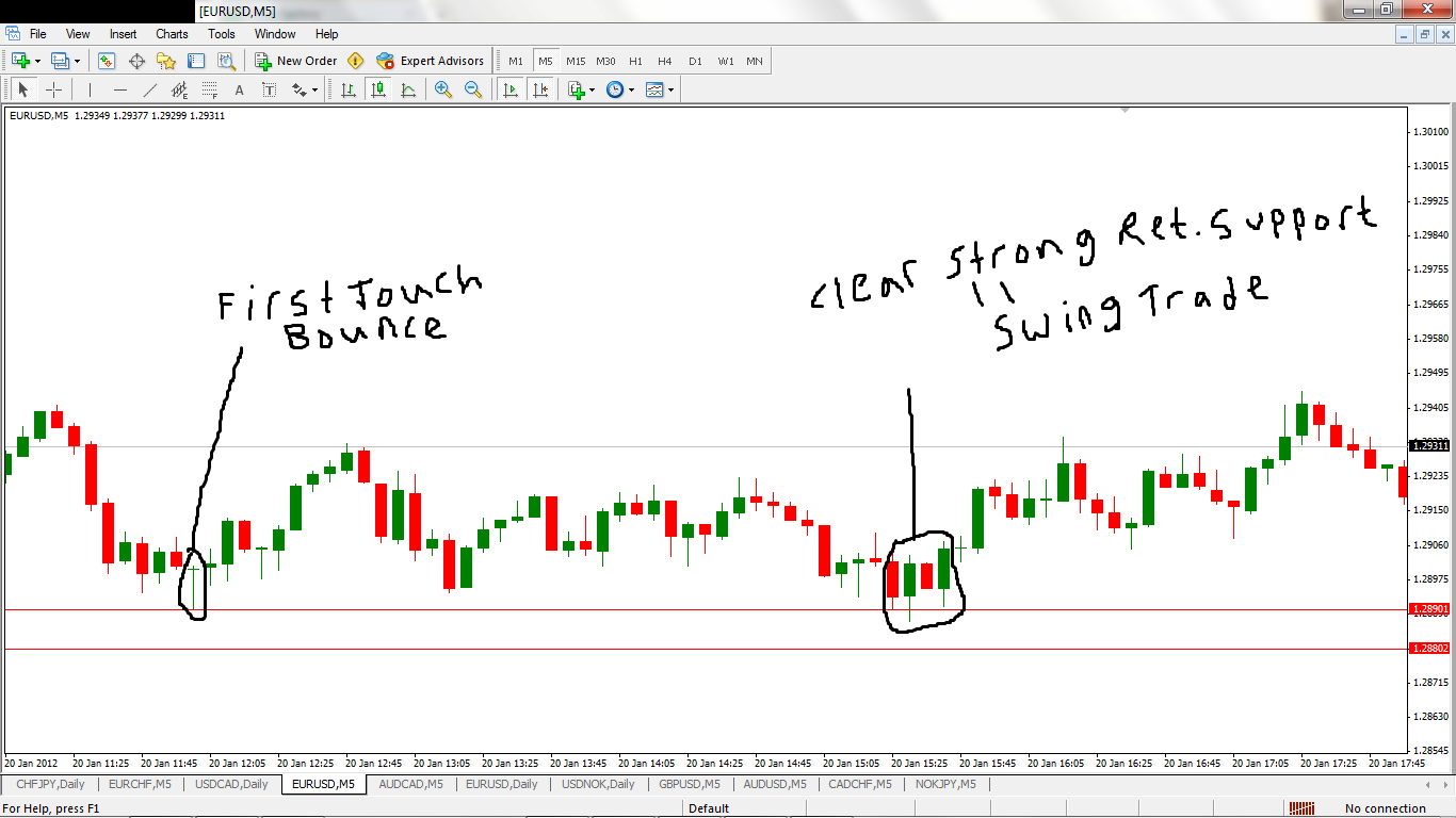 Learn Forex: Buy the Higher Low and Sell the Lower High - DailyFX